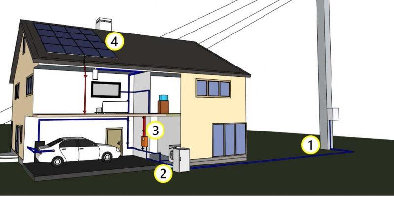 Instalacja typu on-grid i off-grid